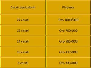 tabella-carati-purezza